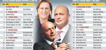 Türkiye'nin En Zengin Listesi